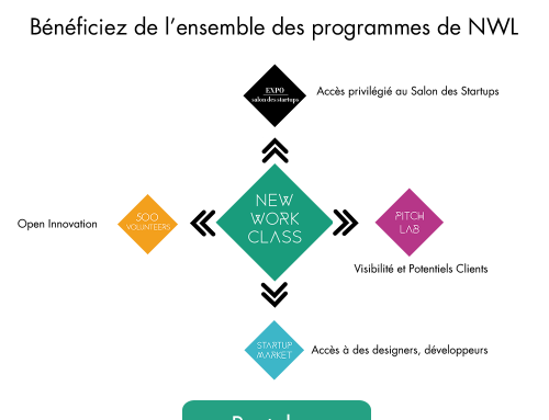 New Work Lab se transforme progressivement…